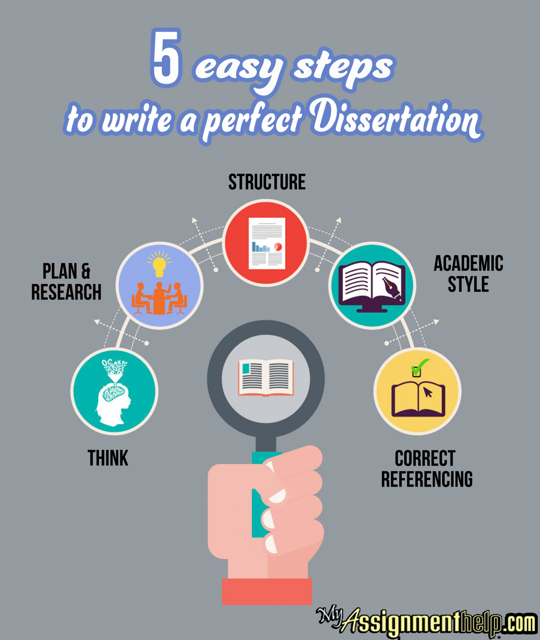 How to write a doctoral dissertation