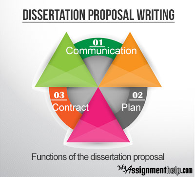overview of a proposal for a finance dissertation Personal statement for graduate school for social work dissertation proposals finance finance dissertation proposal overview of a proposal for a finance.