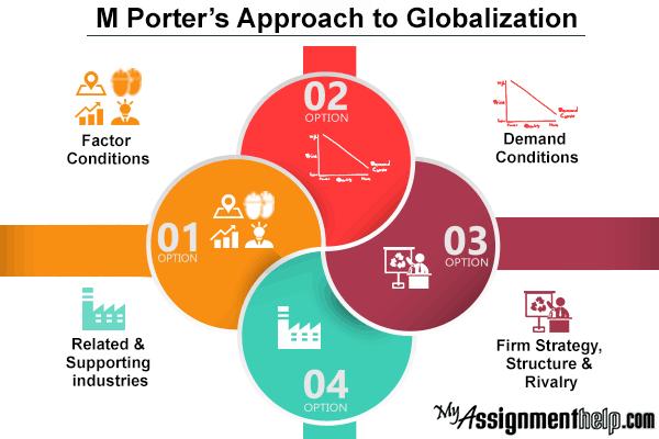 Michael e porter s approach to globalization - Porter s model of competitive advantage ...
