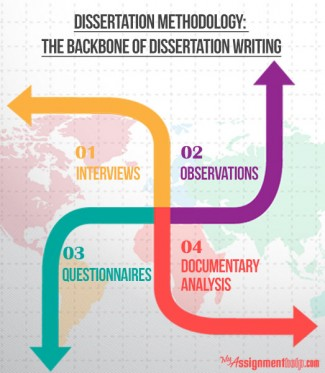 Writing a Dissertation For Dummies by Carrie Winstanley ...