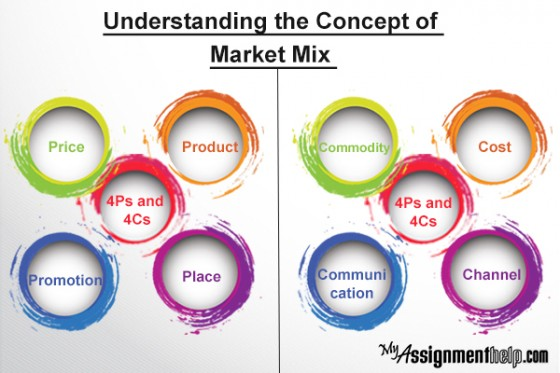 essays on marketing concept The importance of marketing concept incorporates oft-repeated elements such as the   .