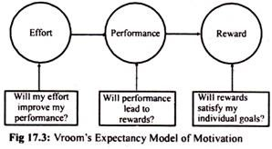 Model of Motivation