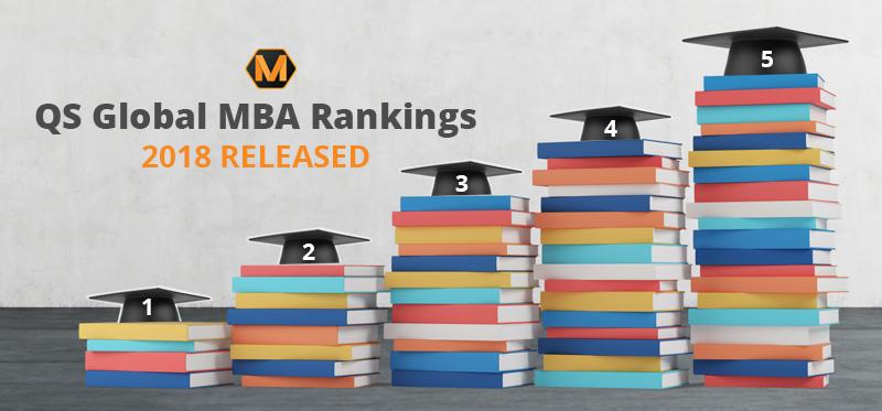 QS Global MBA Rankings 2018 Released Harvard on Top
