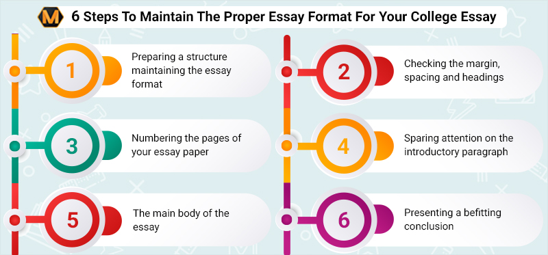 View Of America Essay  Sample Argumentative Essay Middle School also Antigone Essays How To Format A College Essay   Steps To Maintain Essay  Essay On Human Evolution