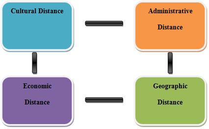 CAGR Framework