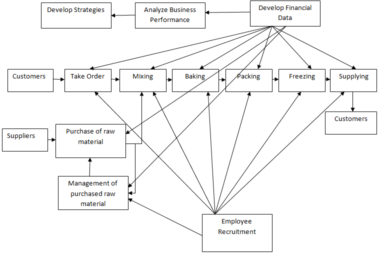 business process with some management and support processes