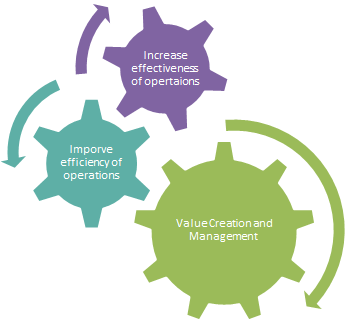 Required Outcomes from Business Processes
