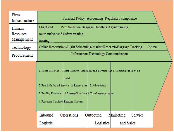 air new zealand strategic plan