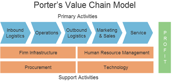 porter restaurants value chain Subway value chain analysis subway-porter value chain subway is the largest chain of fast food restaurants in the world.