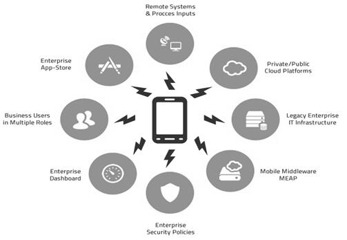 Enterprise Mobility Management System