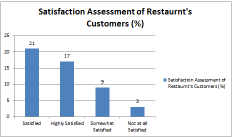 Graph 6: Satisfaction level of customers