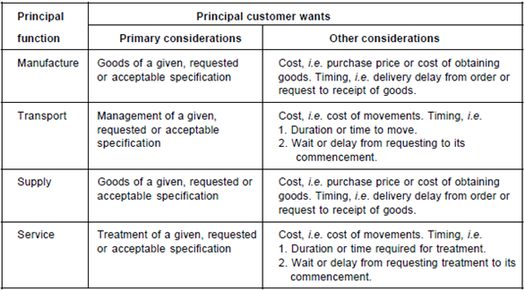 Aspects related to customer service
