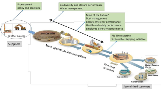 Managing Strategic Resource And Operation  Case Study Of Rio Tinto And Mine Of The Future 5