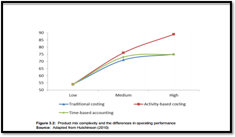 the impact of activity based costing on Activity-based vs traditional costing or tests the product actually uses does not impact the allocation of overhead costs when activity-based costing.