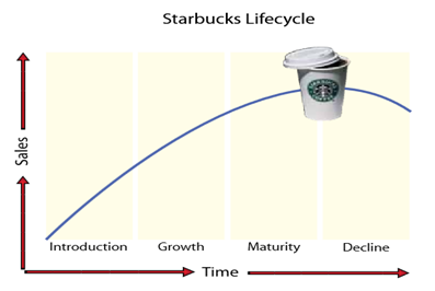 starbucks product life cycle Share what you know and love through presentations, infographics, documents and more.