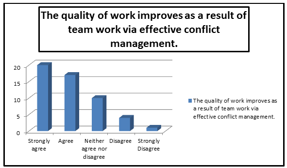 the features of effective team performance essay Here are some of the characteristics of a highly effective team  the groups were then evaluated on their performance, and given a group intelligence score.