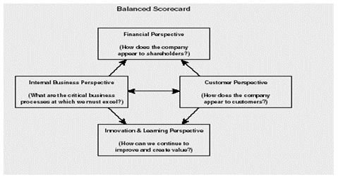 The Balance Scorecard - Advantages & Disadvantages To Orchard Decisio