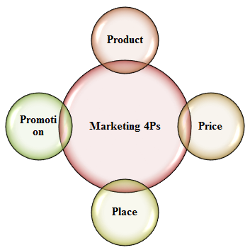4ps strategy of true Milestones in marketing sumed, strategy, sales true to his experience, the term quickly caught on in the wider market-ing community.
