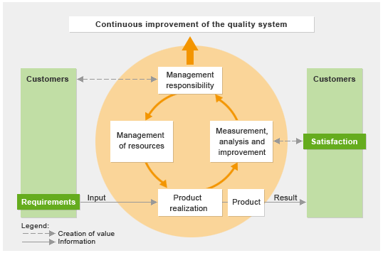 quality management and customer satisfaction