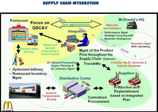 Global Supply Chain Management of McDonalds – Free Sample