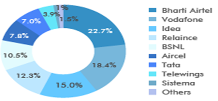 Market Share by Indian telecommunication service providers, 2015