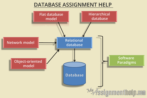 database coursework identify The create database statement is used to create a new sql database syntax create database example the following sql statement creates a database called testdb.