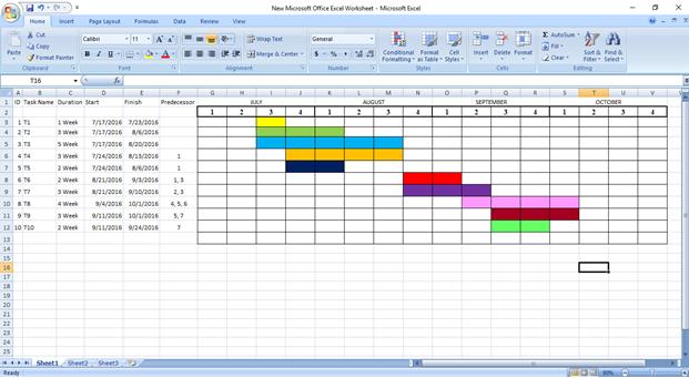Gantt chart showing earliest start and finish time