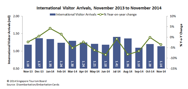 visitor arrival