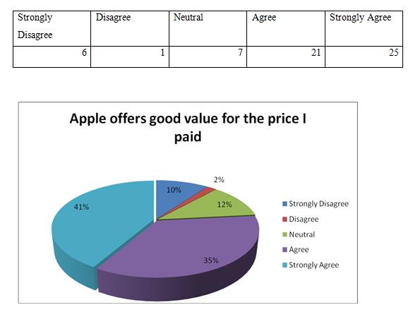 apple offers good value