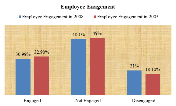 dissertation report on employee satisfaction