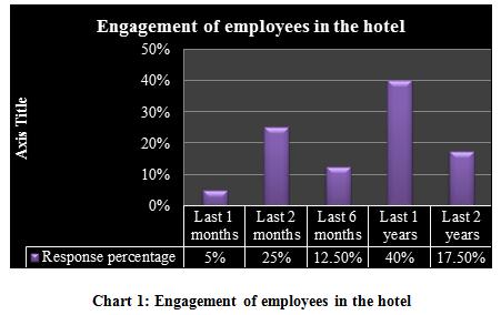 employee motivation in hotel industry pdf