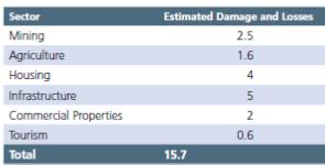Estimates of Damage, PMO, IBIS