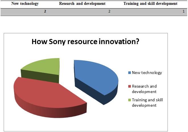 sony resource innovation