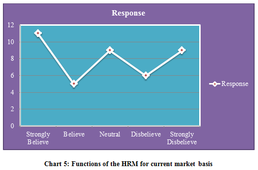 Functions of the HRM for current market basis
