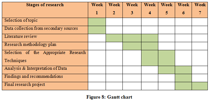 Gantt Chart For Research Proposal Example Analyzing Determine