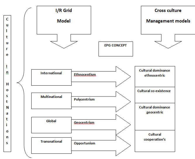 cross cultural management research paper The goal setting theory of motivation is a principle employed by managers to influence performance in various organizational systems sample research paper on goal-setting theory of.