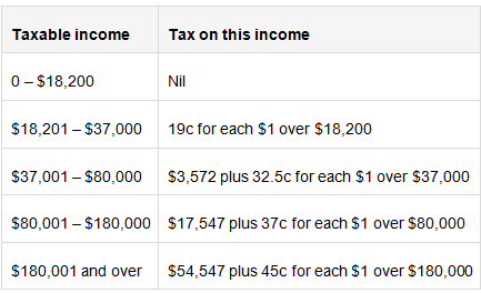 below mentioned are the various income and tax brackets for 2014 15