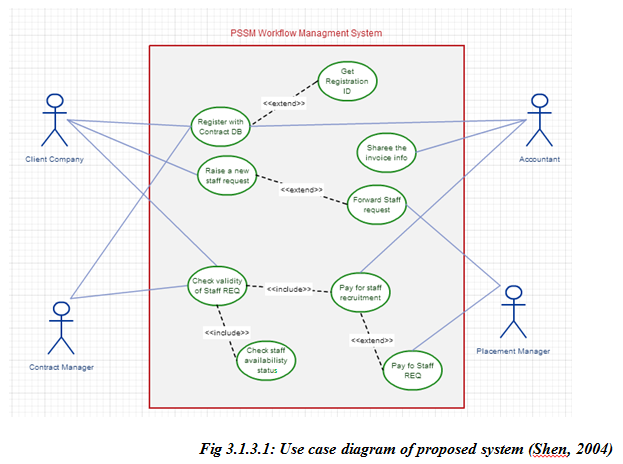 Modeling of professional and scientific staff management domain model class diagram ccuart Choice Image