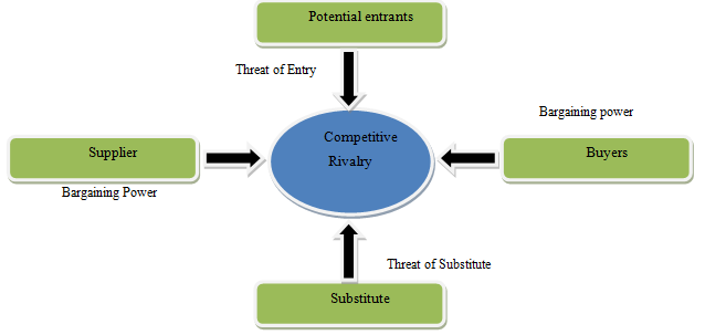 Mckinsey 7s model thesis