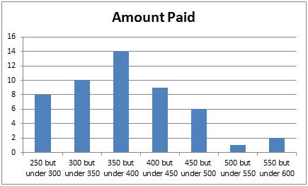 Amount Paid