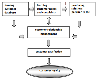 Relationship between Customer Relationship Management and Customer Loyalty