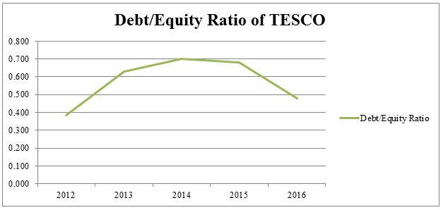 financial ratios tesco and j sainsbury essay Updated key statistics for j sainsbury plc - including sbry margins, p/e ratio, valuation, profitability, company description, and other stock analysis data.
