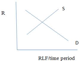 RLF/time Period