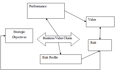 Action Plan for risk management process