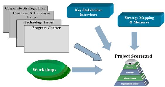 napster key stakeholders