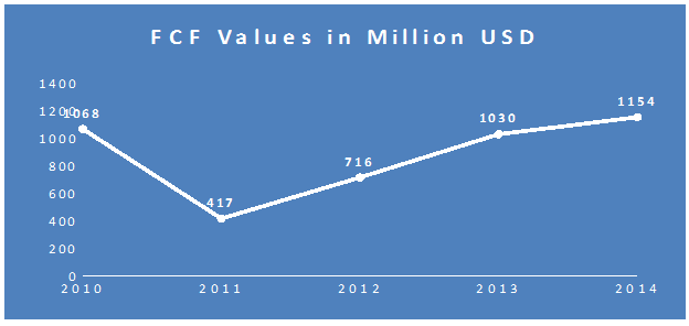 economic value added of southwest airlines Southwest, united/continental, ups and us airways 3 generated $162 trillion in value-added economic the total economic value of goods and.