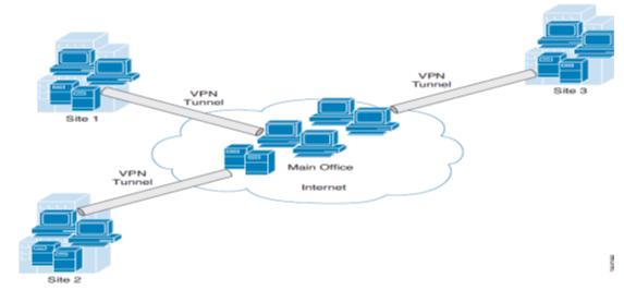 VPN hub and Spoke topology