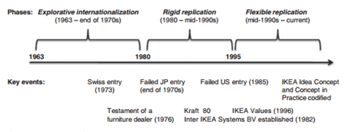 analysis of the history for ikea marketing essay Marketing plan introduction 3 ikea history and environment 3  swot analysis indicated that although natio has some entry barriers to enter chinese market such as .