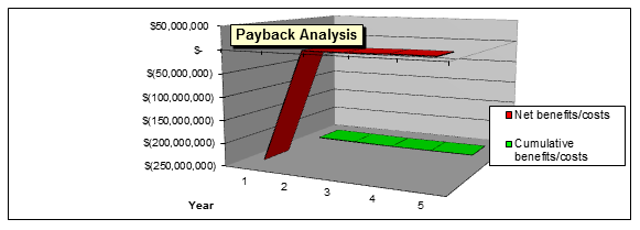 Net Present value analysis of the proposed system of re-building