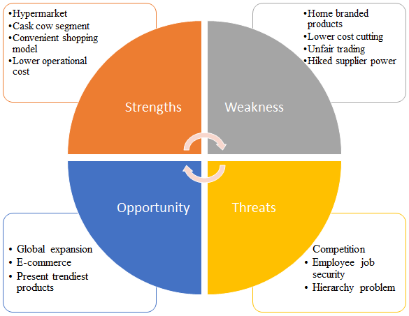 giant swot analysis Here is the swot analysis of ibm which stands for international business machines corporation is a mnc giant that operates in the technology sector ibm focuses on two aspects of its long-term growth strategy.